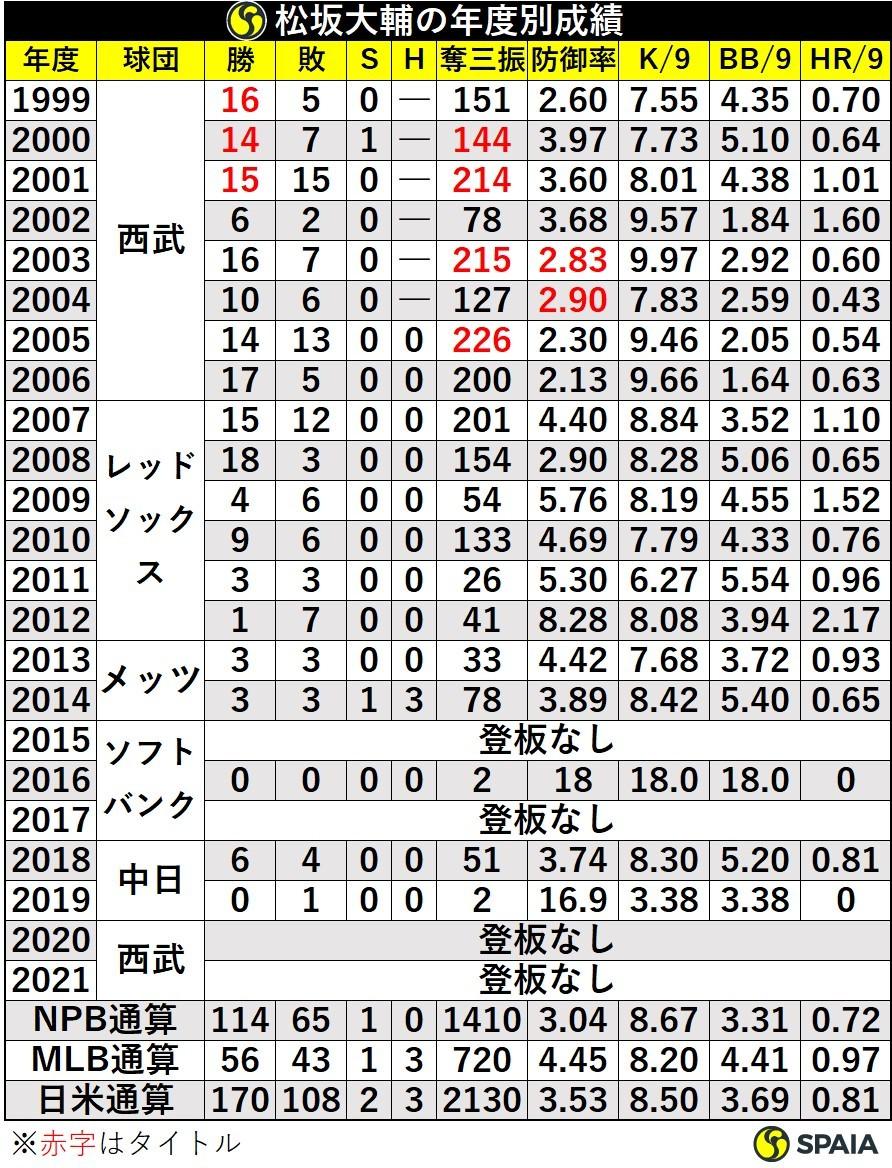 松坂大輔の年度別成績