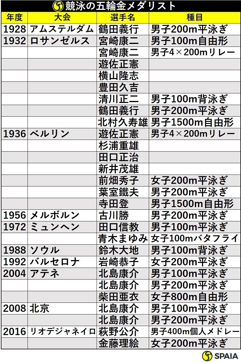五輪競泳の日本人金メダリスト