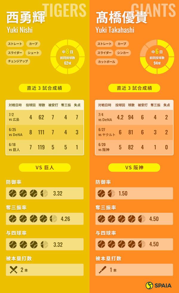 阪神・西勇輝と巨人・髙橋優貴インフォグラフィック
