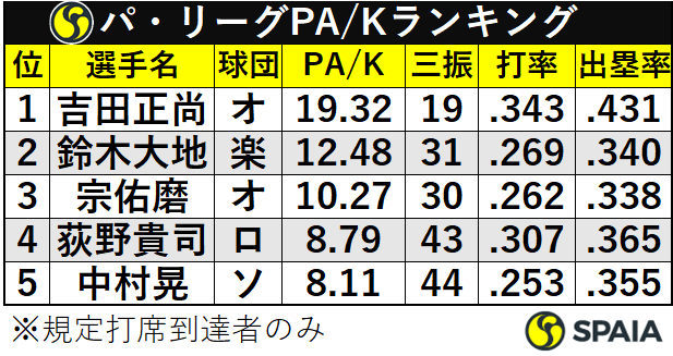 パ・リーグPA/Kランキング