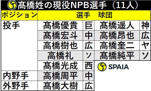 髙橋姓の現役NPB選手