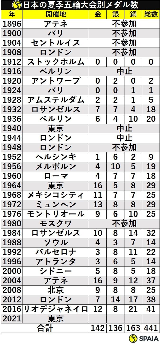 日本の夏季五輪大会別メダル数