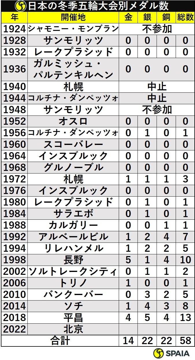 日本の冬季五輪大会別メダル数