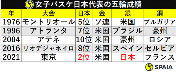 女子バスケ日本代表の五輪成績