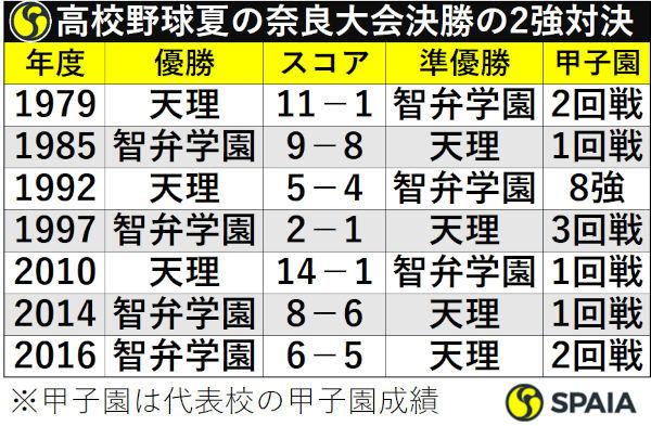 高校野球夏の奈良大会決勝の2強対決