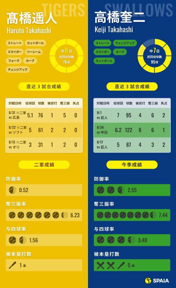 9月9日の予告先発インフォグラフィック