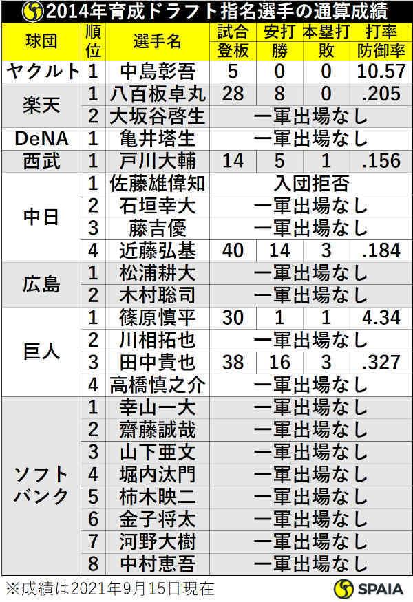 2014年育成ドラフト指名選手の通算成績