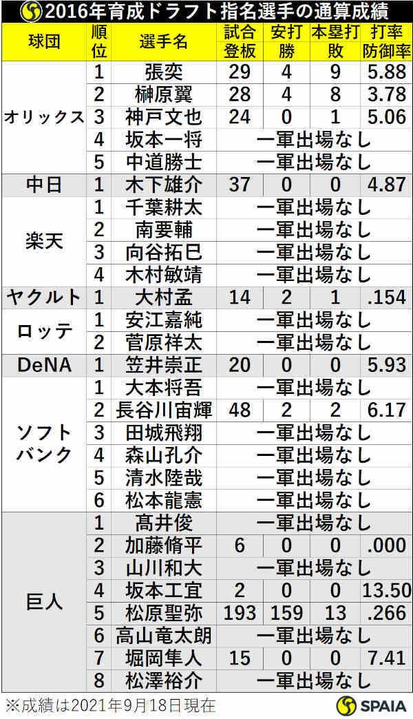 2016年育成ドラフト指名選手の通算成績