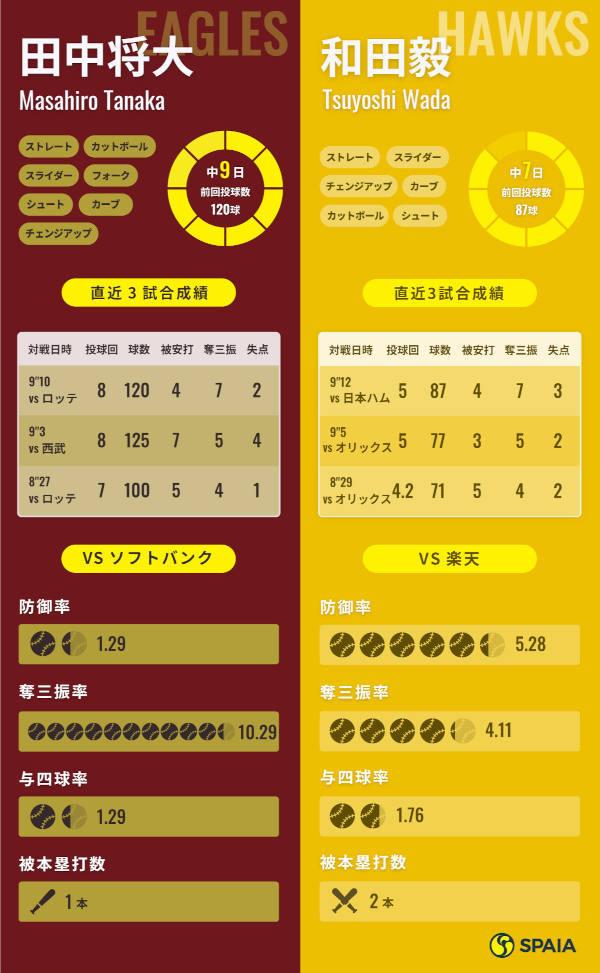 楽天・田中将大とソフトバンク・和田毅インフォグラフィック