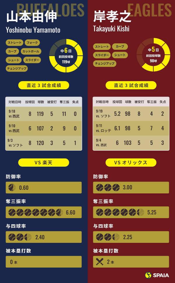 オリックス山本由伸と楽天・岸孝之インフォグラフィック