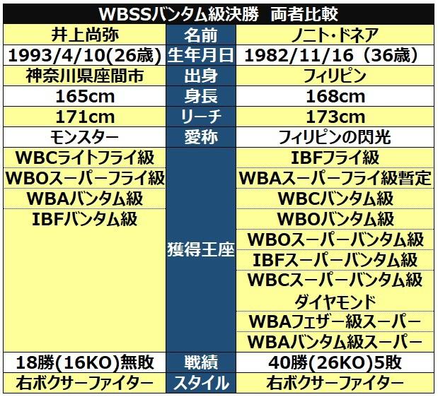 WBSSバンタム級決勝両者比較表ⒸSPAIA