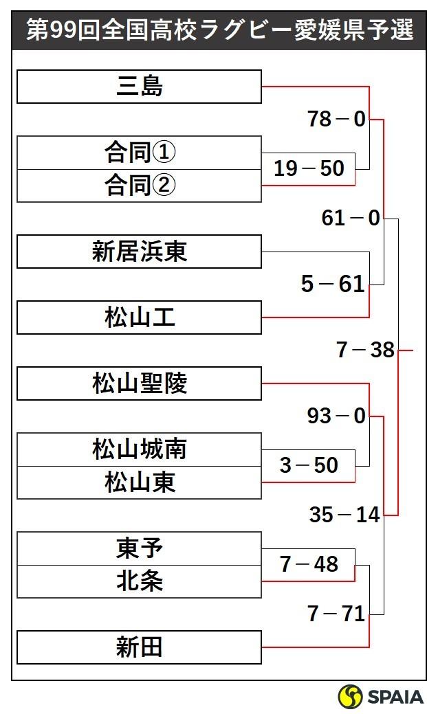 高校ラグビー愛媛県予選
