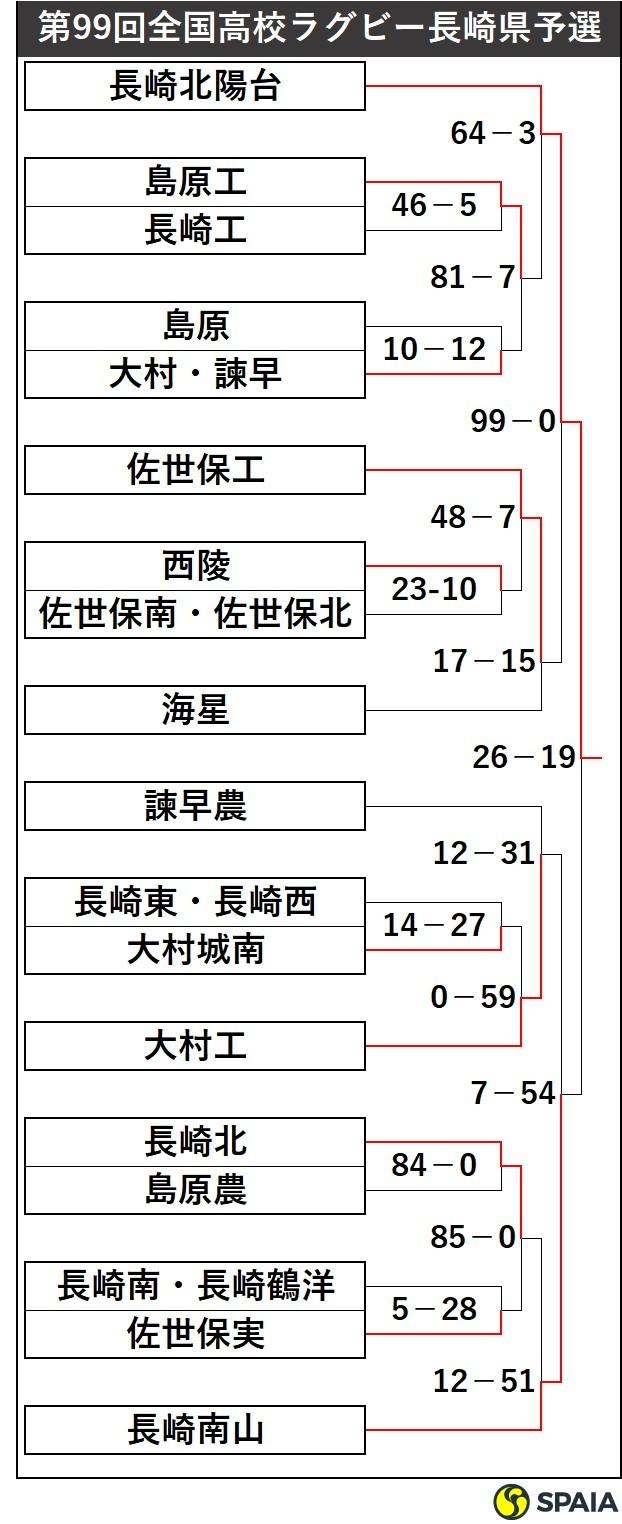 高校ラグビー長崎県予選