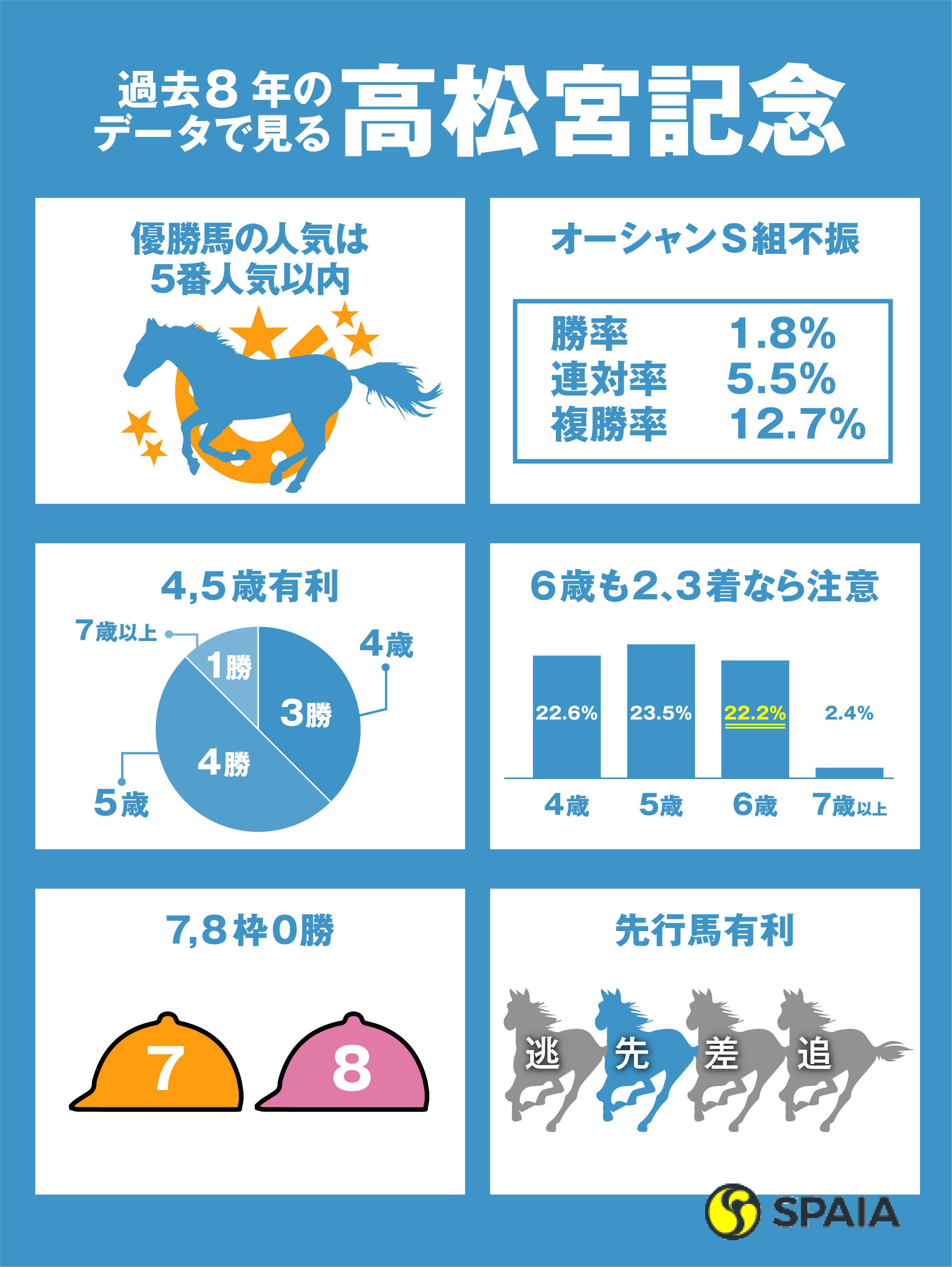 高松宮記念インフォグラフィック