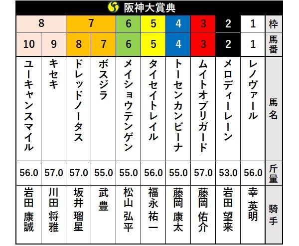 阪神大賞典枠順