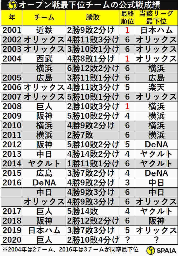 オープン戦最下位チームの公式戦成績