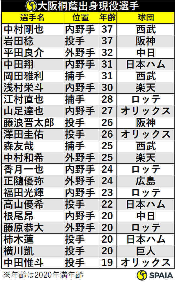 大阪桐蔭出身プロ野球選手