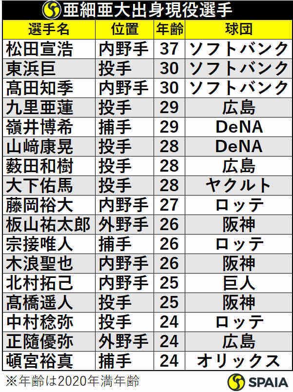亜細亜大学出身プロ野球選手