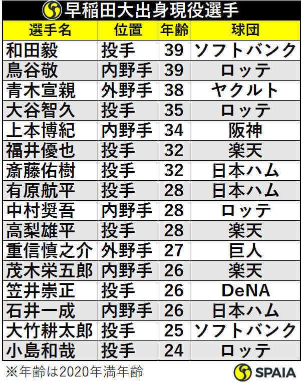 早稲田大学出身プロ野球選手