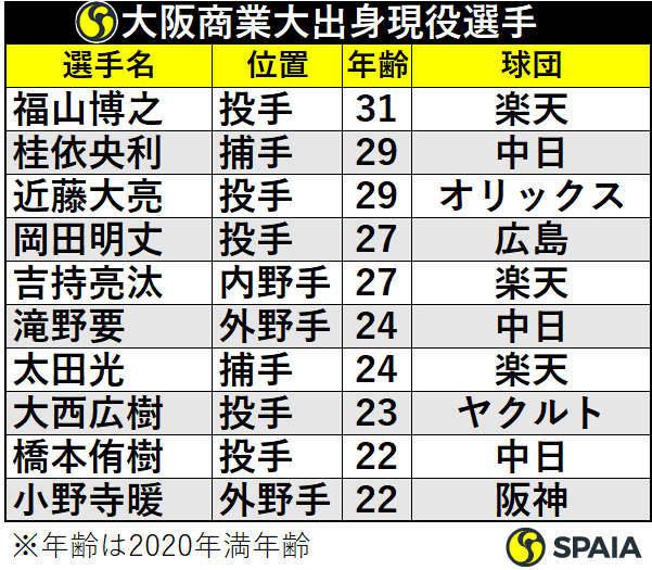 大阪商業大学出身プロ野球選手