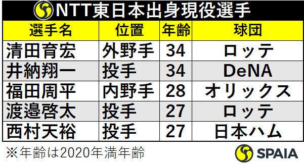 NTT東日本出身プロ野球選手