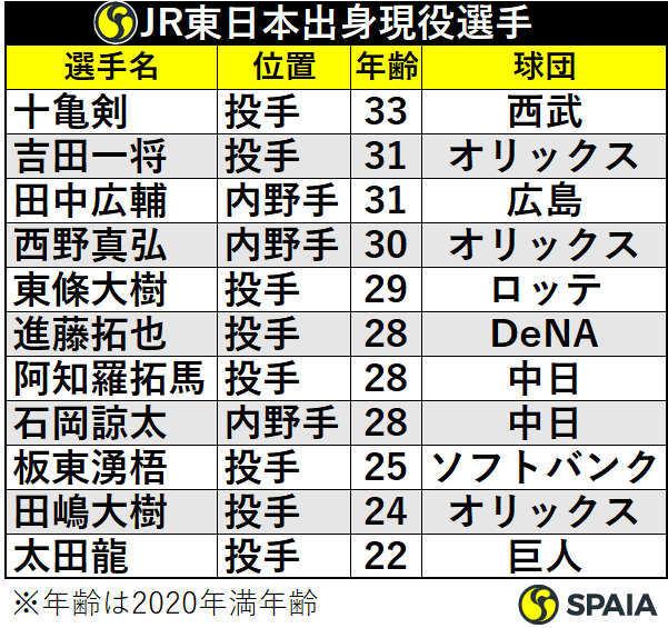 JR東日本出身プロ野球選手
