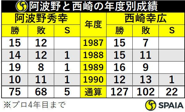 阿波野秀幸と西崎幸広の年度別成績