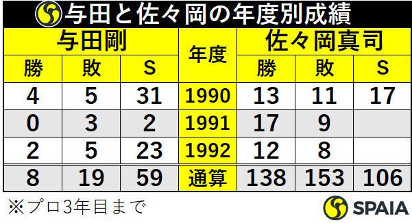与田剛と佐々岡真司の年度別成績