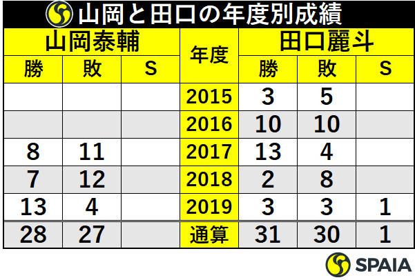 山岡泰輔と田口麗斗の年度別成績