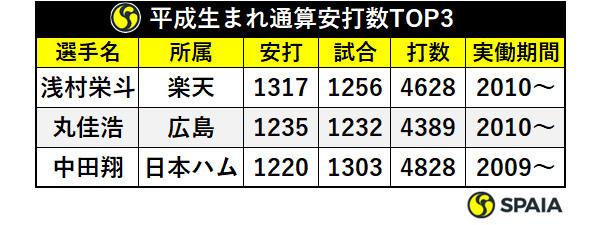 平成生まれ通算安打数TOP3