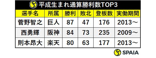 平成生まれ通算勝利数TOP3