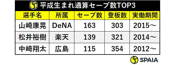 平成生まれ通算セーブ数TOP3