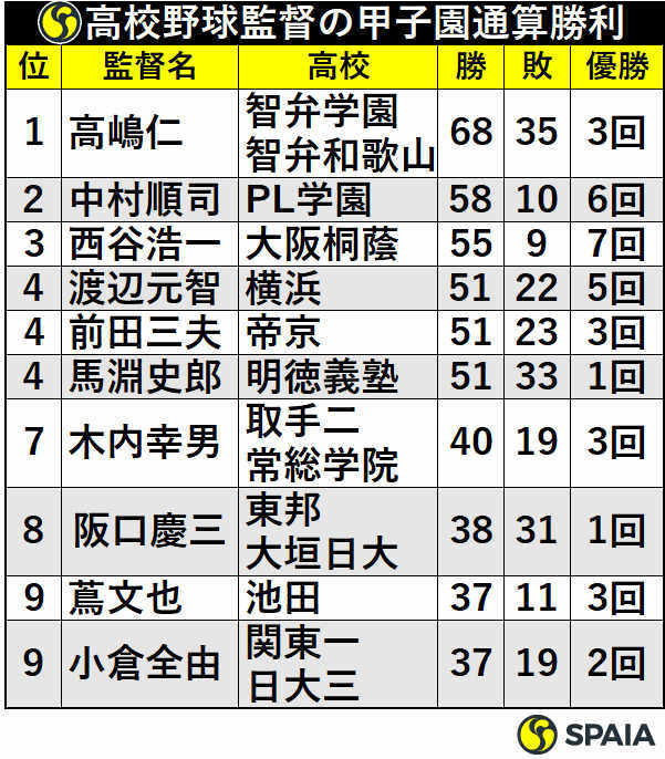 甲子園監督通算勝利ランキング