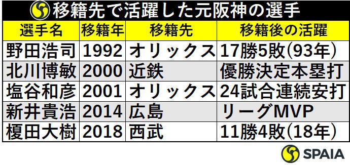 移籍先で活躍した元阪神の選手たち
