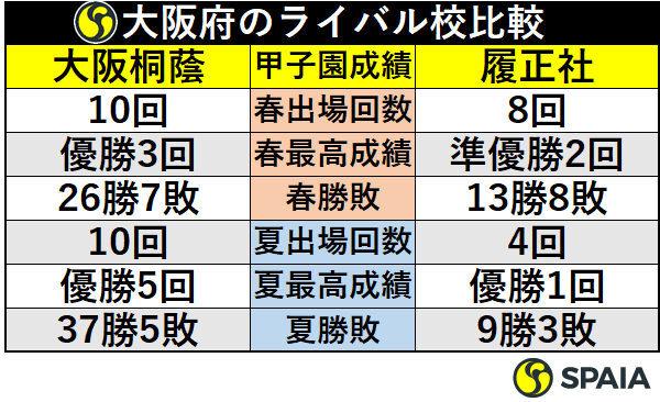 大阪府のライバル校比較