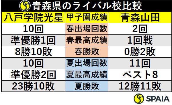 青森県のライバル校比較
