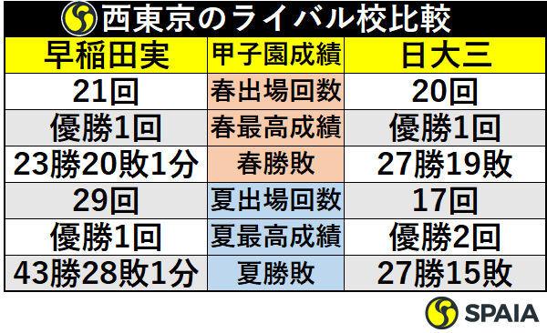 西東京のライバル校比較