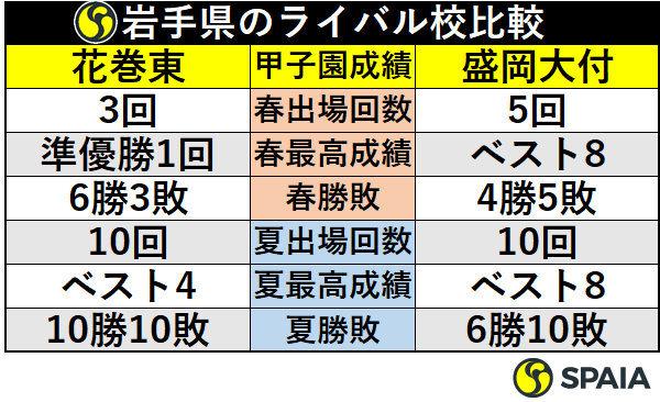 岩手県のライバル校比較