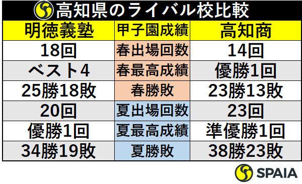 高知県のライバル校比較