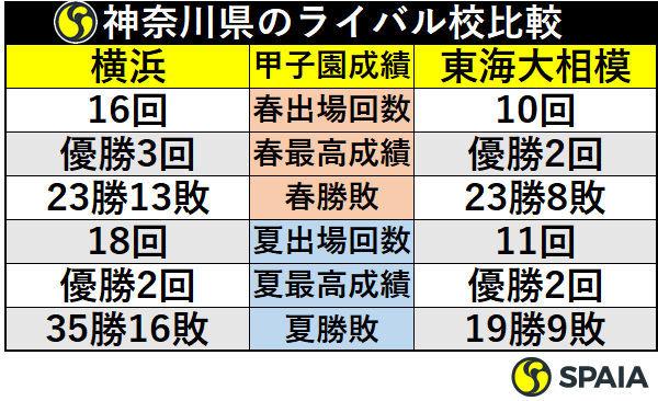 神奈川県のライバル校比較