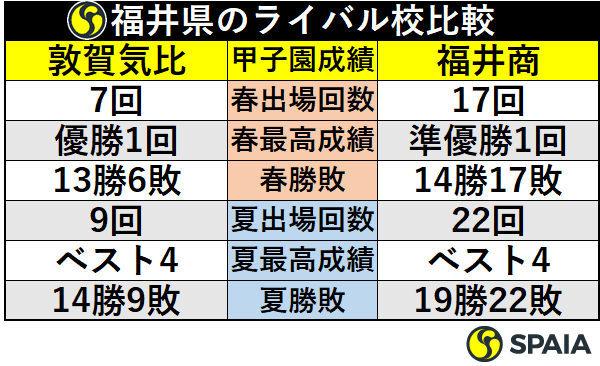 福井県のライバル校比較