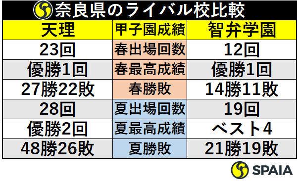 奈良県のライバル校比較
