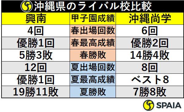 沖縄県のライバル校比較