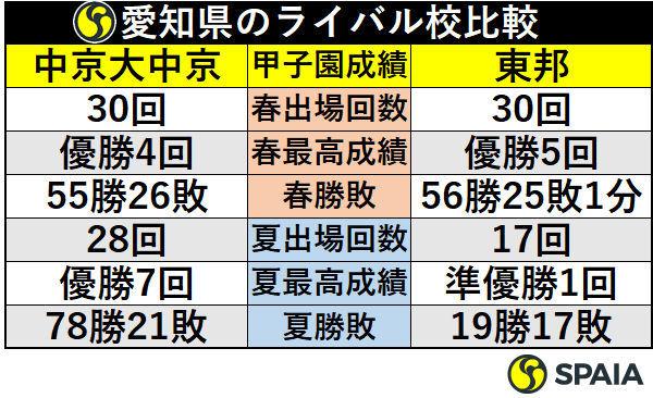 愛知県のライバル校比較