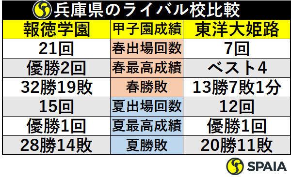 兵庫県のライバル校比較