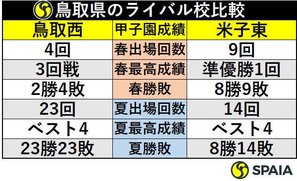 鳥取県のライバル校比較