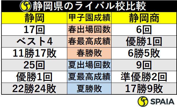 静岡県のライバル校比較