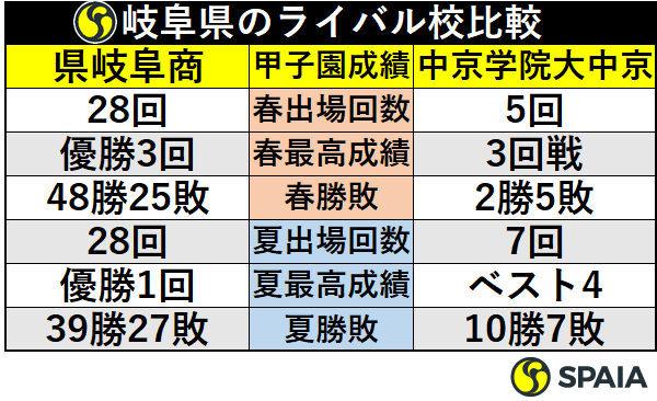 岐阜県のライバル校比較