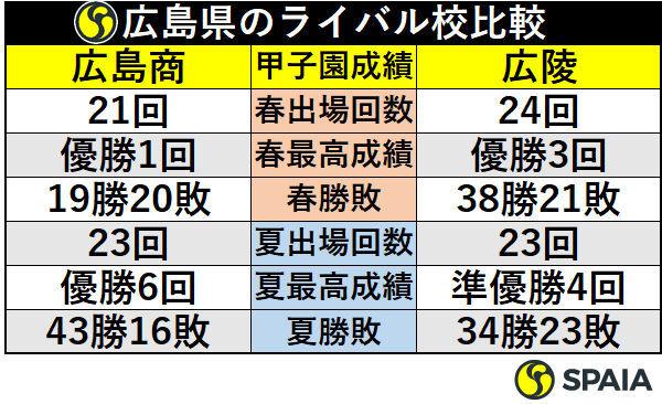 広島県のライバル校比較