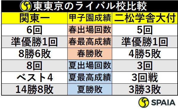東東京のライバル校比較